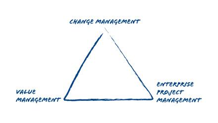 Förändringskompetens