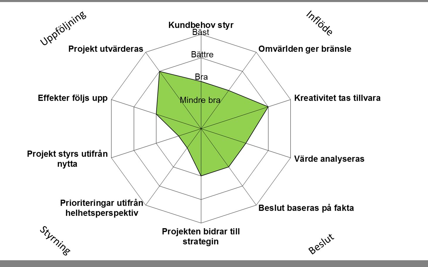 Mognadsmodell för affärsutveckling